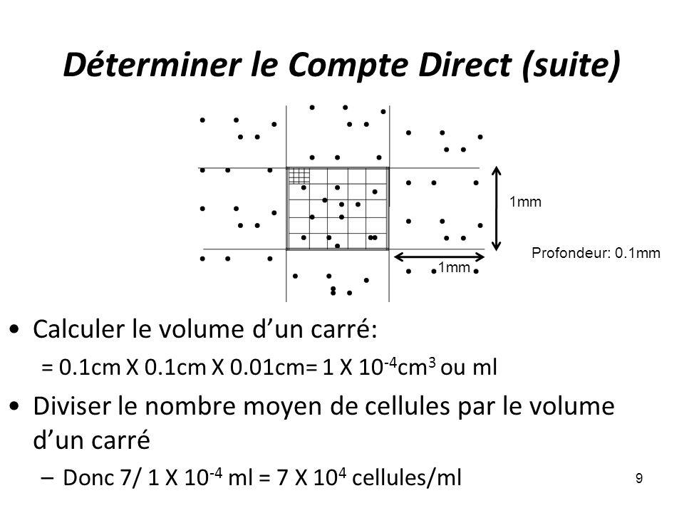 Déterminer le Compte Direct (suite) 9 Calculer le volume dun carré: = 0.1cm X 0.1cm X 0.01cm= 1 X 10 -4 cm 3 ou ml Diviser le nombre moyen de cellules par le volume dun carré –Donc 7/ 1 X 10 -4 ml = 7 X 10 4 cellules/ml 1mm Profondeur: 0.1mm