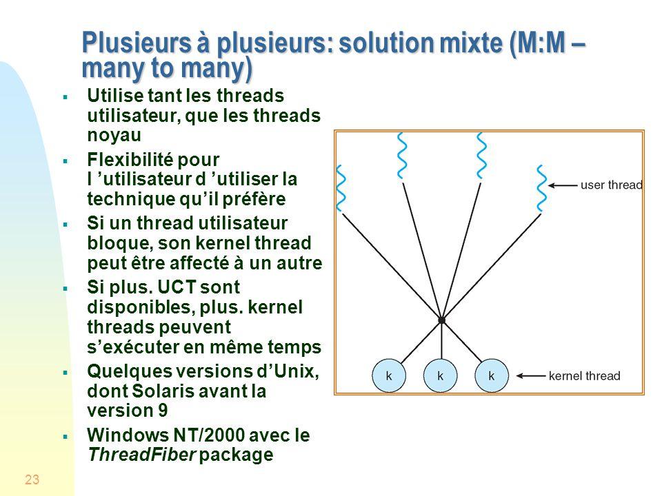 23 Plusieurs à plusieurs: solution mixte (M:M – many to many) Utilise tant les threads utilisateur, que les threads noyau Flexibilité pour l utilisateur d utiliser la technique quil préfère Si un thread utilisateur bloque, son kernel thread peut être affecté à un autre Si plus.