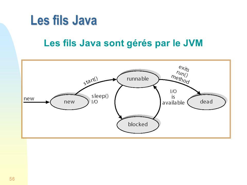 56 Les fils Java Les fils Java sont gérés par le JVM