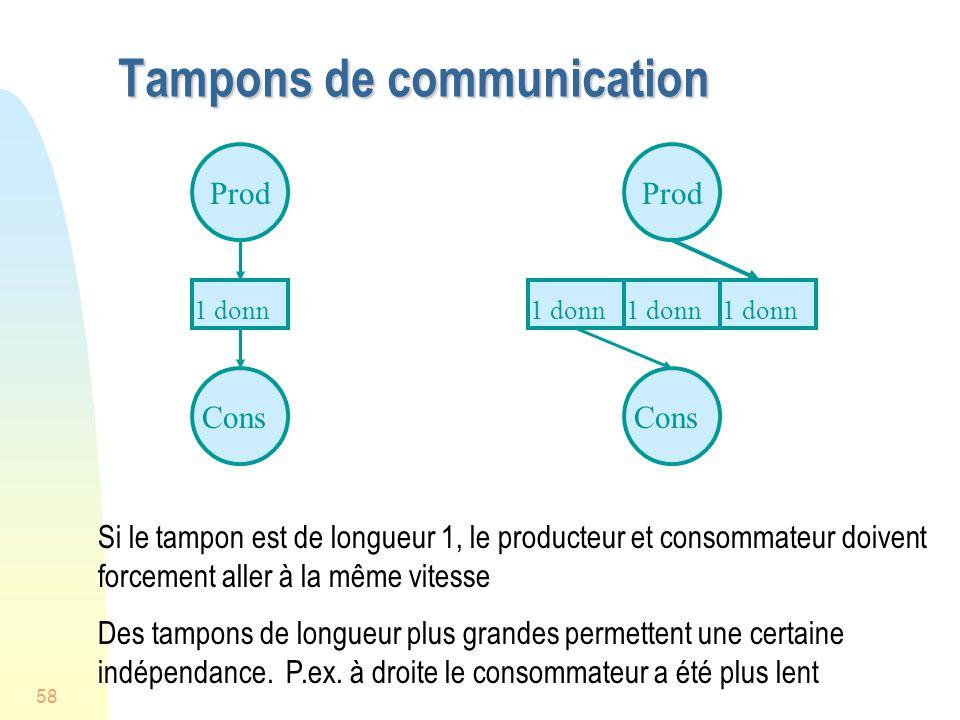 58 Tampons de communication Prod Cons 1 donn Prod Cons 1 donn Si le tampon est de longueur 1, le producteur et consommateur doivent forcement aller à la même vitesse Des tampons de longueur plus grandes permettent une certaine indépendance.