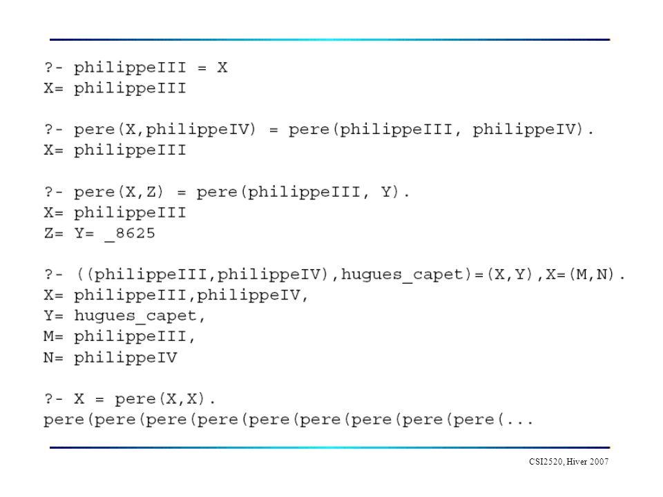 CSI2520, Hiver 2007 Exemple Lunification est un mecanisme interne de Prolog