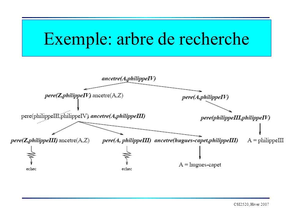 CSI2520, Hiver 2007 Exemple: arbre de recherche