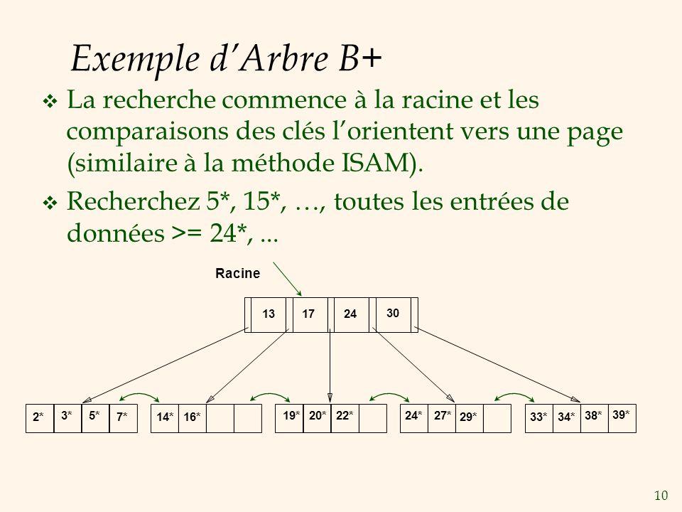 10 Exemple dArbre B+ La recherche commence à la racine et les comparaisons des clés lorientent vers une page (similaire à la méthode ISAM). Recherchez