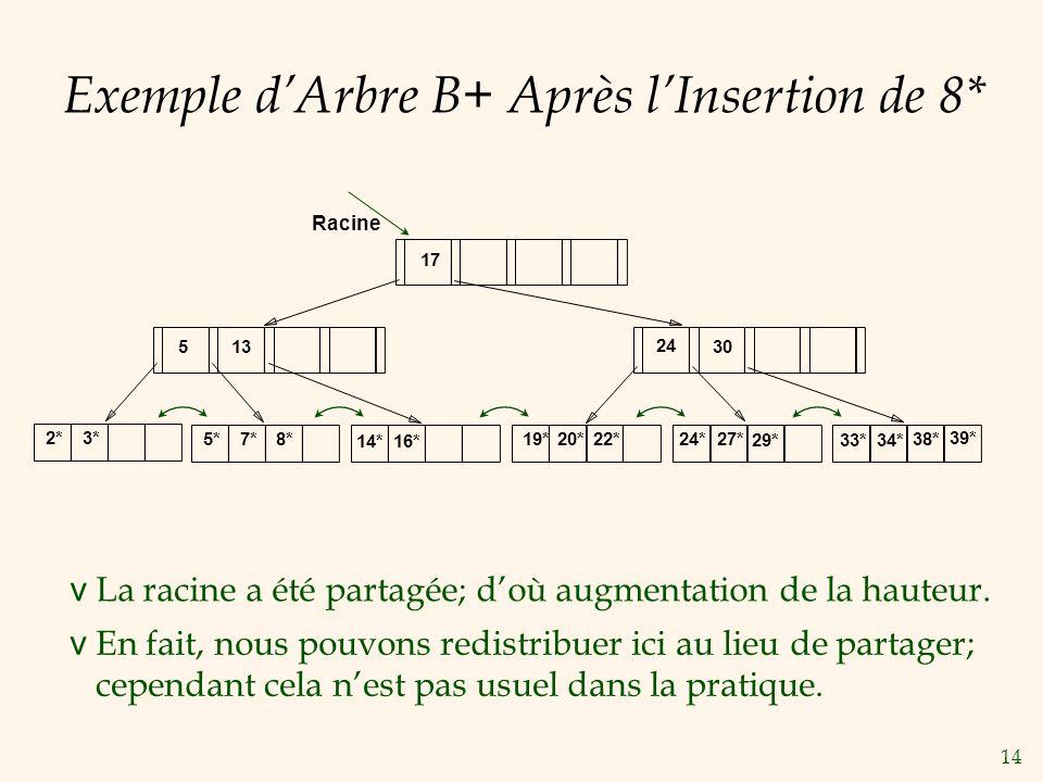 14 Exemple dArbre B+ Après lInsertion de 8* v La racine a été partagée; doù augmentation de la hauteur. v En fait, nous pouvons redistribuer ici au li