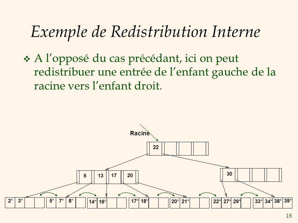 18 Exemple de Redistribution Interne A lopposé du cas précédant, ici on peut redistribuer une entrée de lenfant gauche de la racine vers lenfant droit