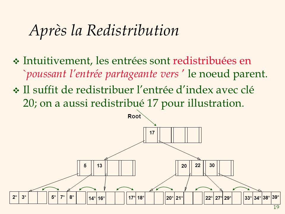 19 Après la Redistribution Intuitivement, les entrées sont redistribuées en ` poussant lentrée partageante vers le noeud parent. Il suffit de redistri