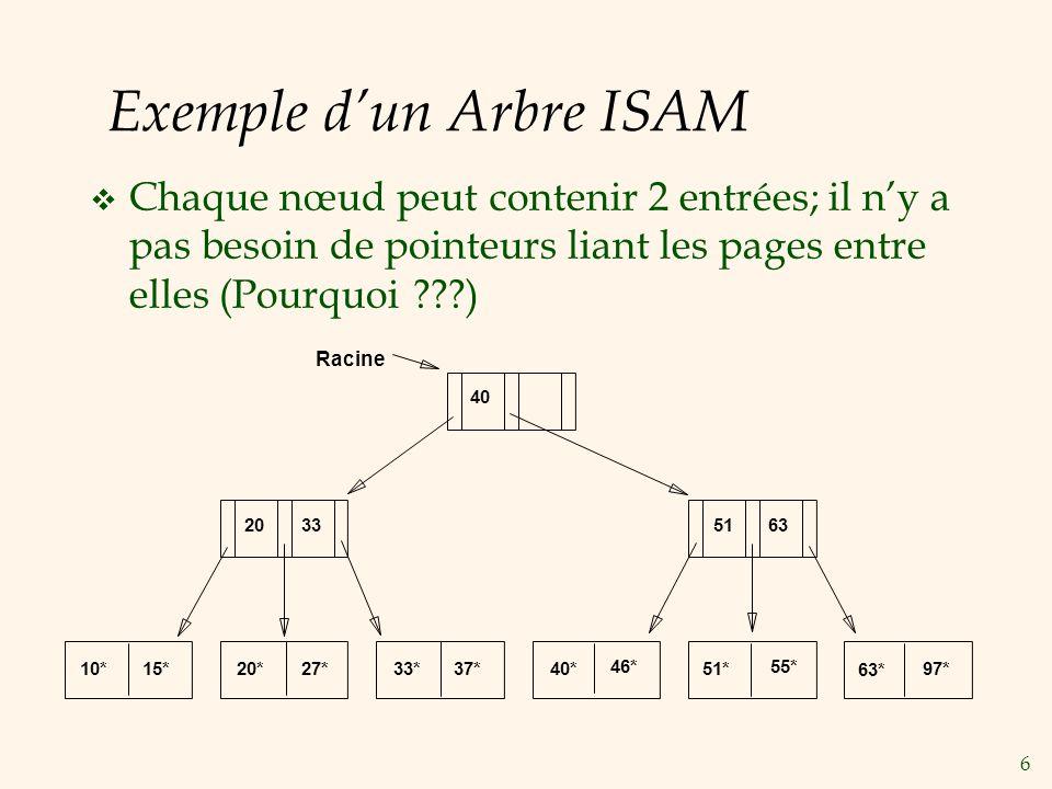 6 Exemple dun Arbre ISAM Chaque nœud peut contenir 2 entrées; il ny a pas besoin de pointeurs liant les pages entre elles (Pourquoi ???) 10*15*20*27*3