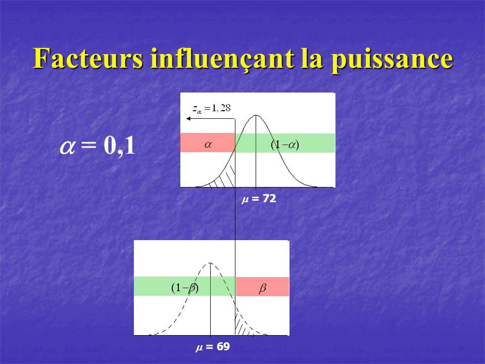 Facteurs influençant la puissance = 72 = 69 = 0,1