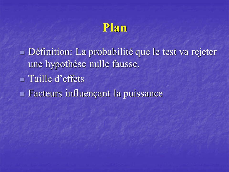 Plan Définition: La probabilité que le test va rejeter une hypothèse nulle fausse. Définition: La probabilité que le test va rejeter une hypothèse nul