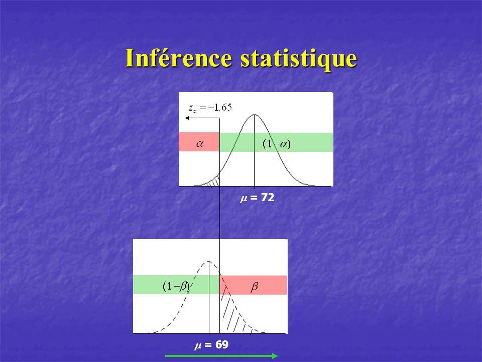 Inférence statistique = 72 = 69