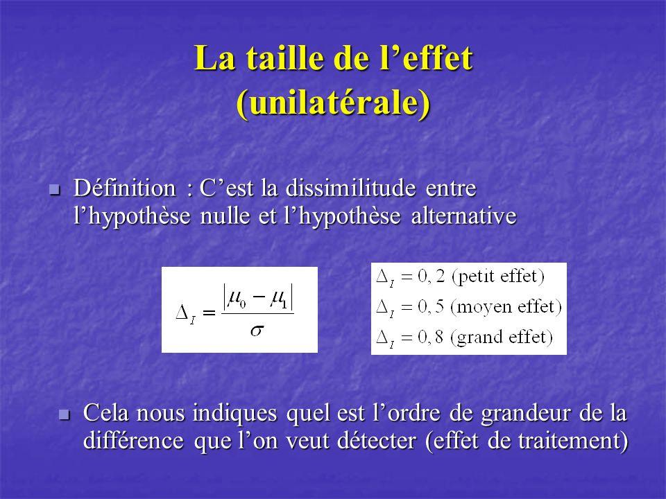 La taille de leffet (bilatérale) Définition : Cest la dissimilitude entre lhypothèse nulle et lhypothèse alternative Définition : Cest la dissimilitude entre lhypothèse nulle et lhypothèse alternative
