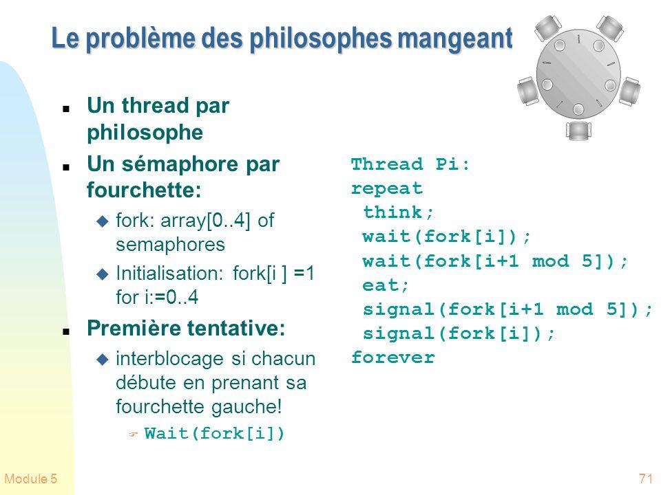 Module 571 Le problème des philosophes mangeant n Un thread par philosophe n Un sémaphore par fourchette: u fork: array[0..4] of semaphores u Initiali