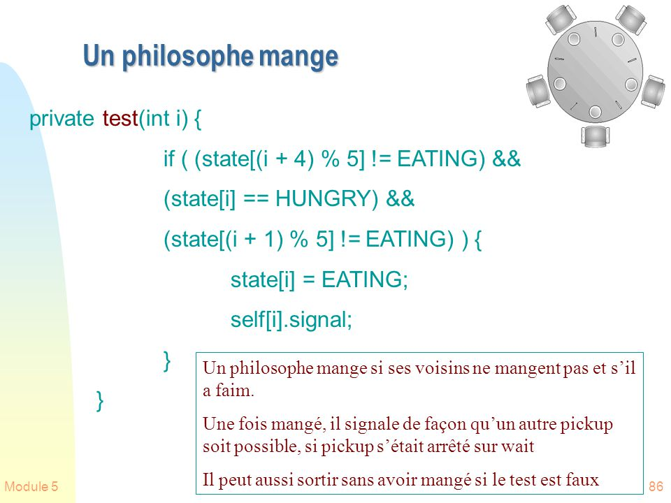 Module 586 private test(int i) { if ( (state[(i + 4) % 5] != EATING) && (state[i] == HUNGRY) && (state[(i + 1) % 5] != EATING) ) { state[i] = EATING;