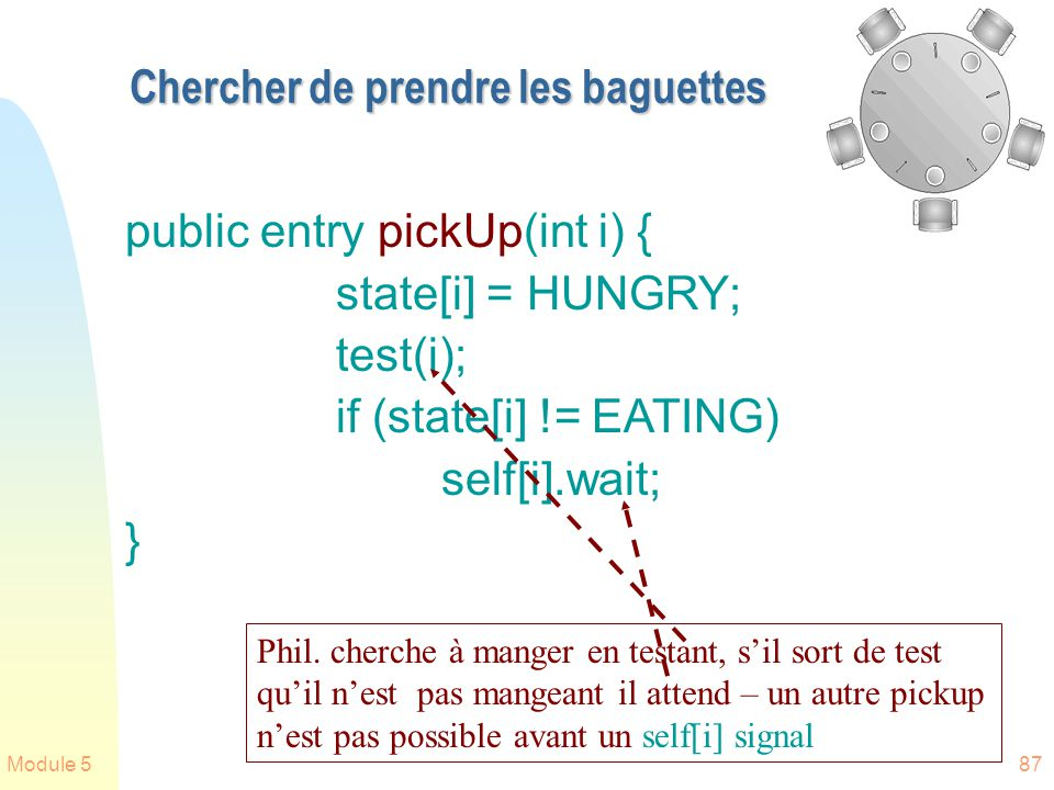 Module 587 Chercher de prendre les baguettes public entry pickUp(int i) { state[i] = HUNGRY; test(i); if (state[i] != EATING) self[i].wait; } Phil. ch