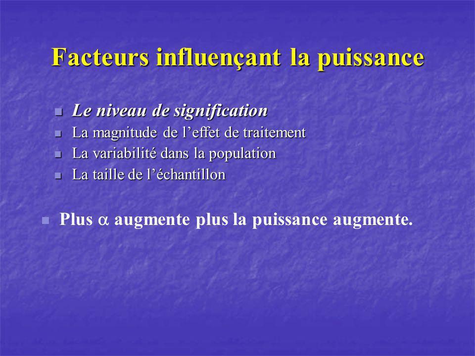 Facteurs influençant la puissance Le niveau de signification Le niveau de signification La magnitude de leffet de traitement La magnitude de leffet de