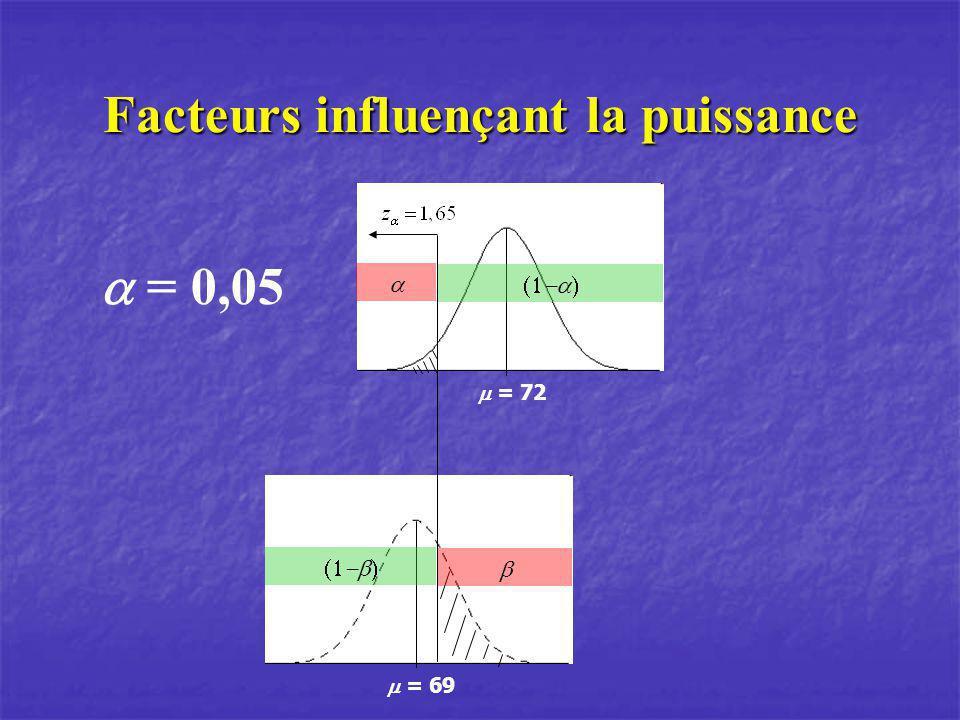 Facteurs influençant la puissance = 72 = 69 = 0,05