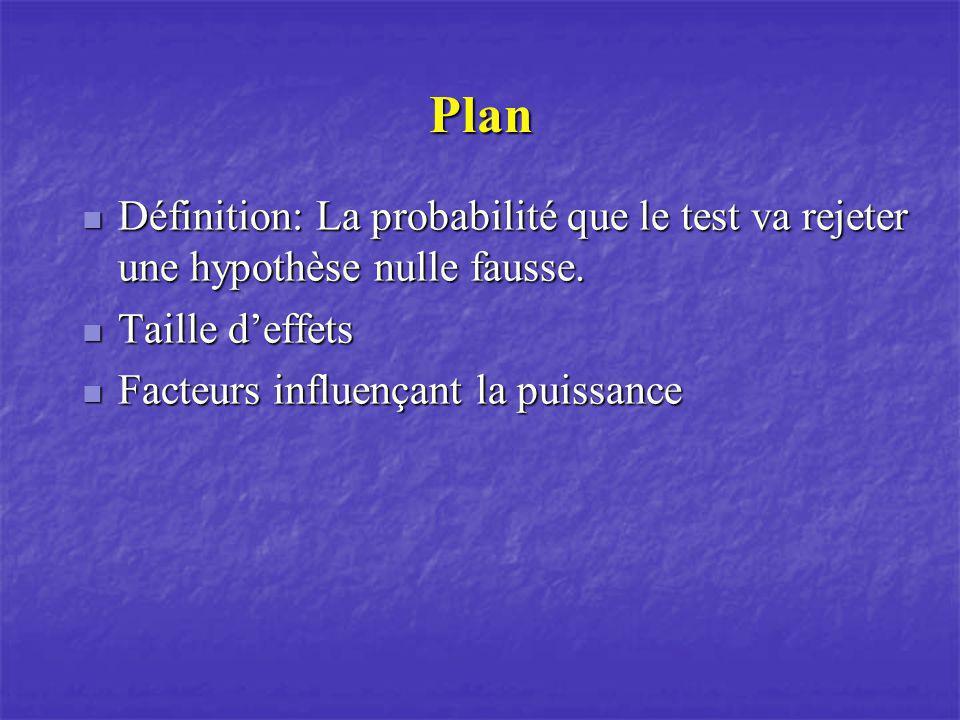 Plan Définition: La probabilité que le test va rejeter une hypothèse nulle fausse.