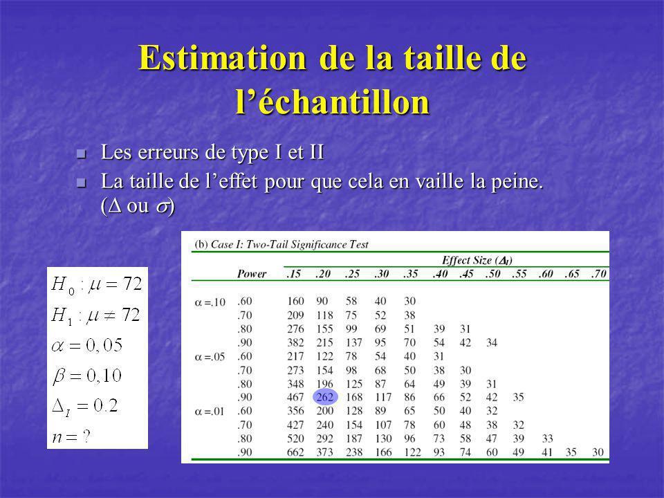 Estimation de la taille de léchantillon Les erreurs de type I et II Les erreurs de type I et II La taille de leffet pour que cela en vaille la peine.