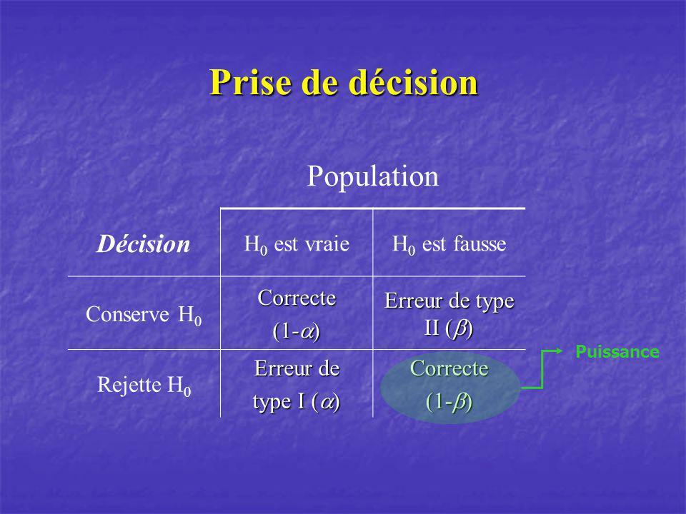 Prise de décision Population Décision H 0 est vraieH 0 est fausse Conserve H 0Correcte (1- ) Erreur de type II ( ) Rejette H 0 Erreur de type I ( ) Correcte (1- ) Puissance