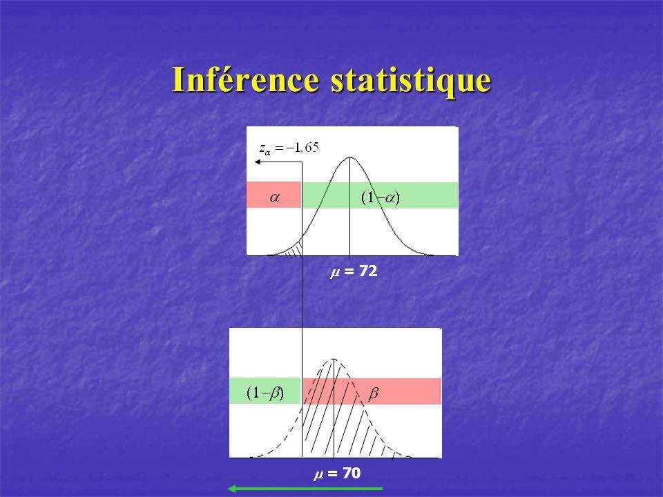 = 70 Inférence statistique = 72
