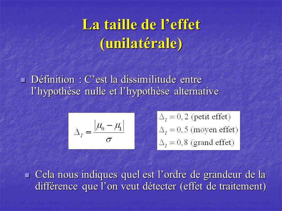 La taille de leffet (unilatérale) Définition : Cest la dissimilitude entre lhypothèse nulle et lhypothèse alternative Définition : Cest la dissimilitu