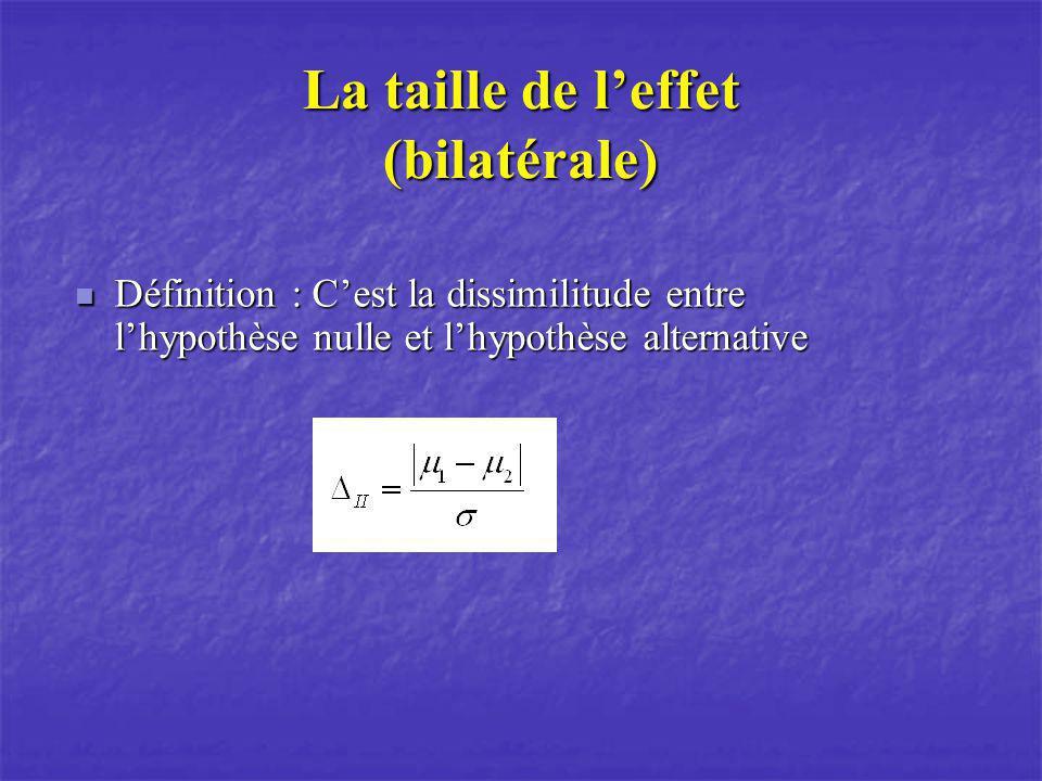 La taille de leffet (bilatérale) Définition : Cest la dissimilitude entre lhypothèse nulle et lhypothèse alternative Définition : Cest la dissimilitud