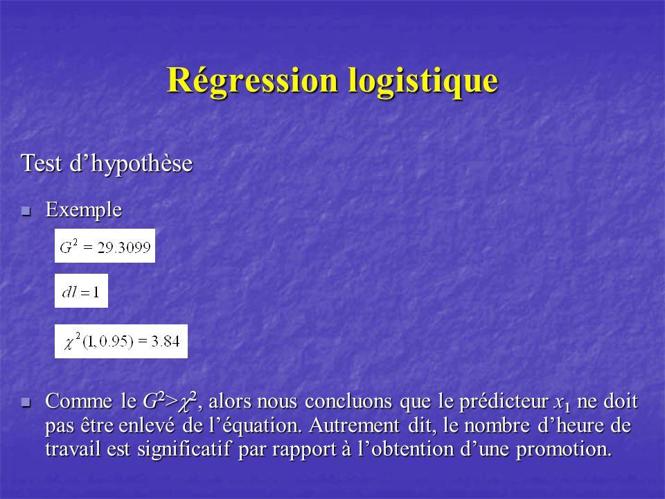 Régression logistique Test dhypothèse Exemple Exemple Comme le G 2 > 2, alors nous concluons que le prédicteur x 1 ne doit pas être enlevé de léquation.