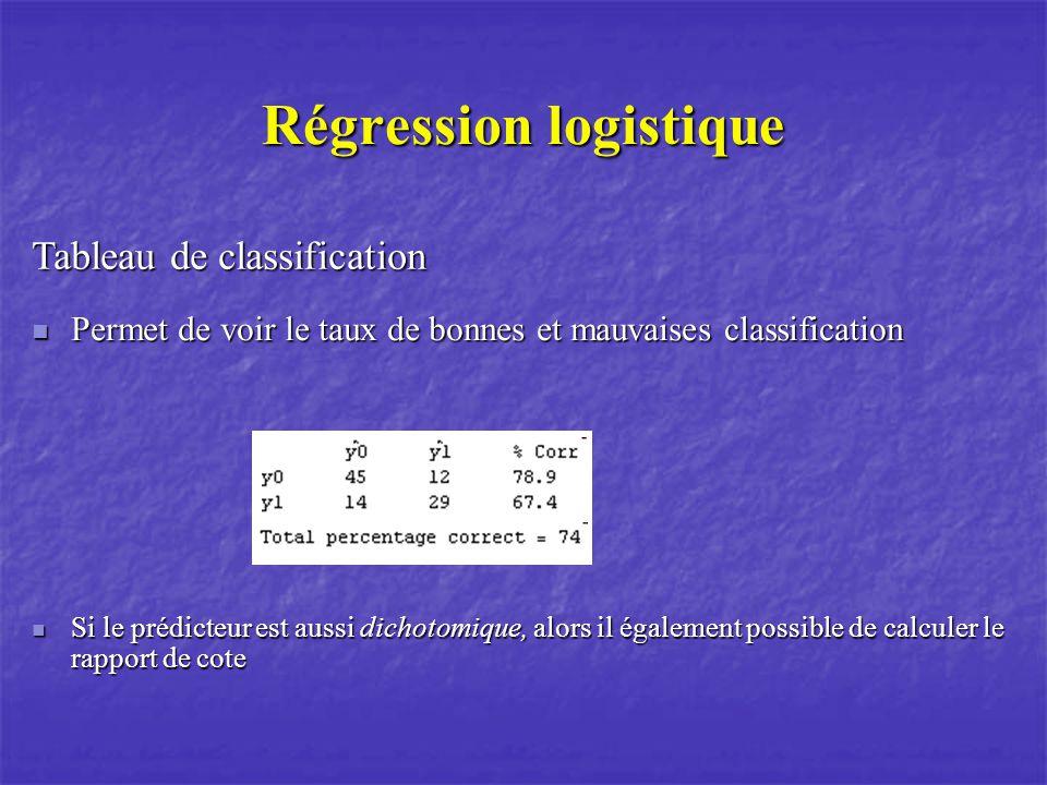 Régression logistique Tableau de classification Permet de voir le taux de bonnes et mauvaises classification Permet de voir le taux de bonnes et mauvaises classification Si le prédicteur est aussi dichotomique, alors il également possible de calculer le rapport de cote Si le prédicteur est aussi dichotomique, alors il également possible de calculer le rapport de cote