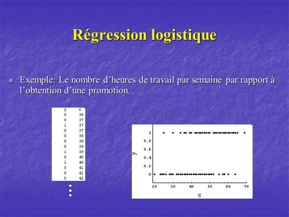 Régression logistique Exemple: Le nombre dheures de travail par semaine par rapport à lobtention dune promotion. Exemple: Le nombre dheures de travail