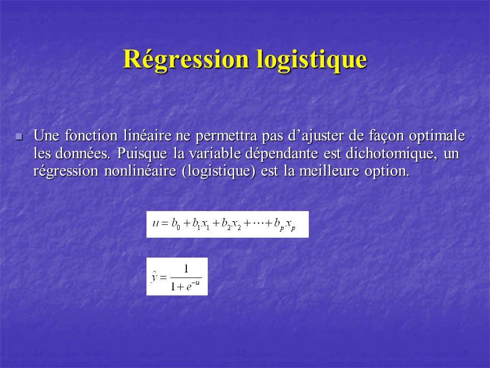 Régression logistique Une fonction linéaire ne permettra pas dajuster de façon optimale les données. Puisque la variable dépendante est dichotomique,