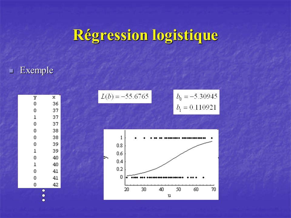Régression logistique Exemple Exemple