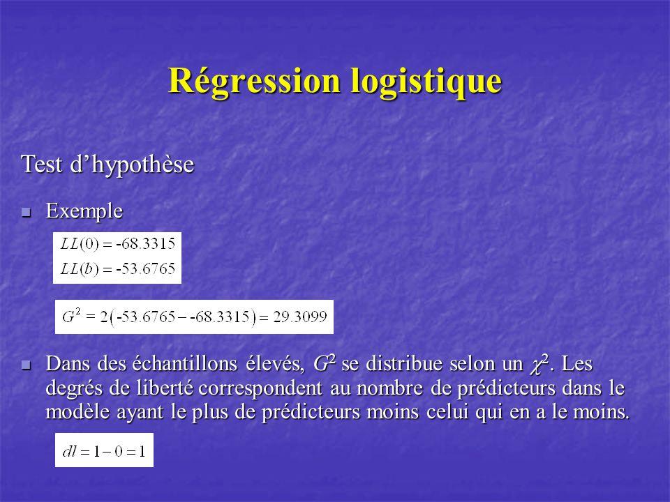 Régression logistique Test dhypothèse Exemple Exemple Dans des échantillons élevés, G 2 se distribue selon un 2. Les degrés de liberté correspondent a