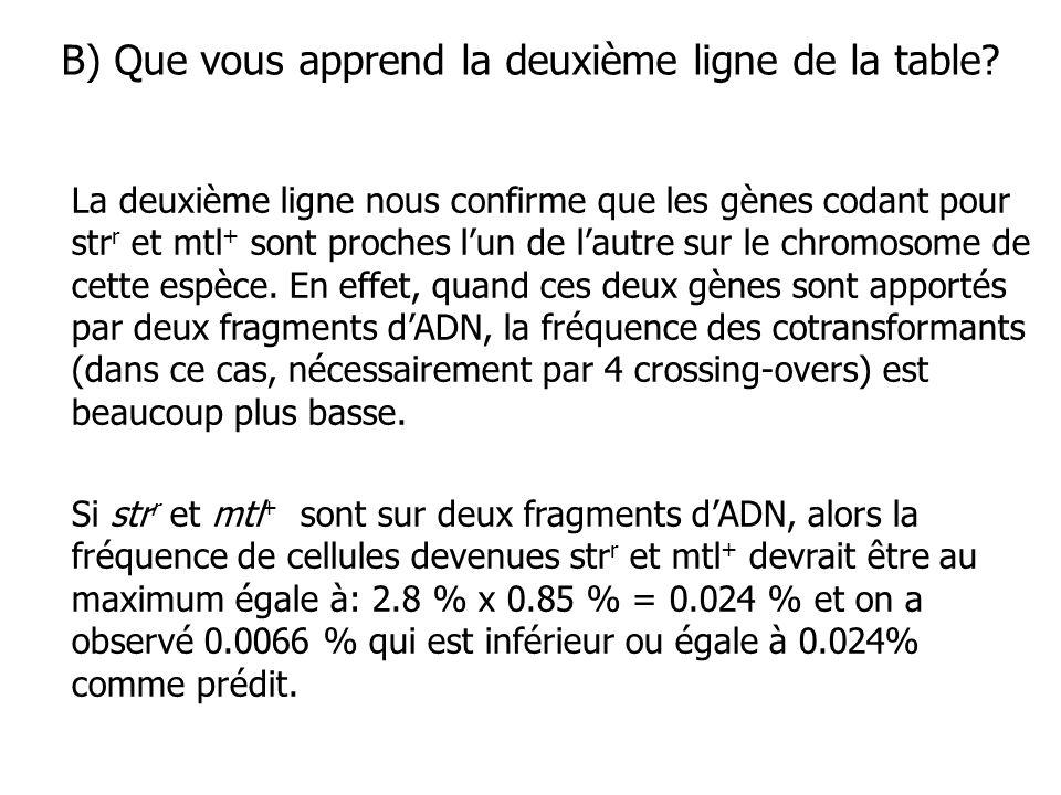 B) Que vous apprend la deuxième ligne de la table? La deuxième ligne nous confirme que les gènes codant pour str r et mtl + sont proches lun de lautre