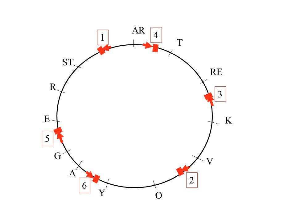 arg+ arg-bio- bio+leu+ leu- arg+ arg-bio- bio+ leu+ leu- Problème 8 ou 10 Hfr arg+ bio+ leu+ X F- arg- bio- leu- Conjugaison interrompue, arg pénètre en dernier, sélection des arg+.