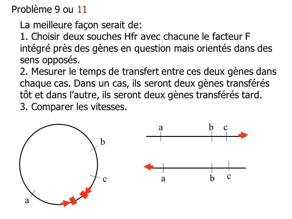 Problème 9 ou 11 La meilleure façon serait de: 1. Choisir deux souches Hfr avec chacune le facteur F intégré près des gènes en question mais orientés