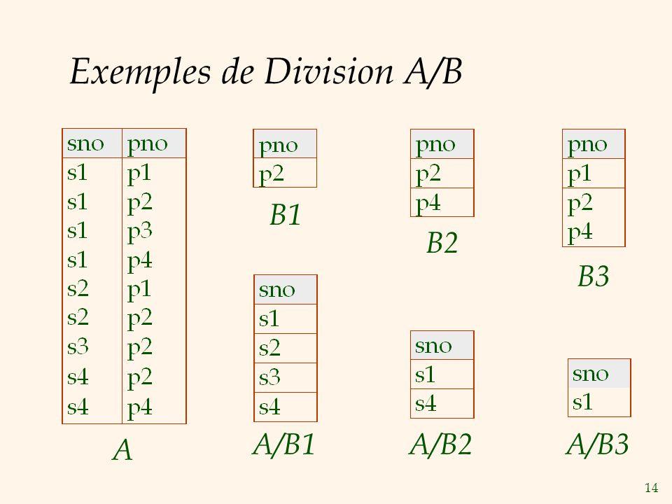 14 Exemples de Division A/B A B1 B2 B3 A/B1A/B2A/B3