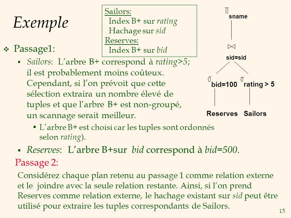 15 Exemple Passage1: Sailors : Larbre B+ correspond à rating>5 ; il est probablement moins coûteux.