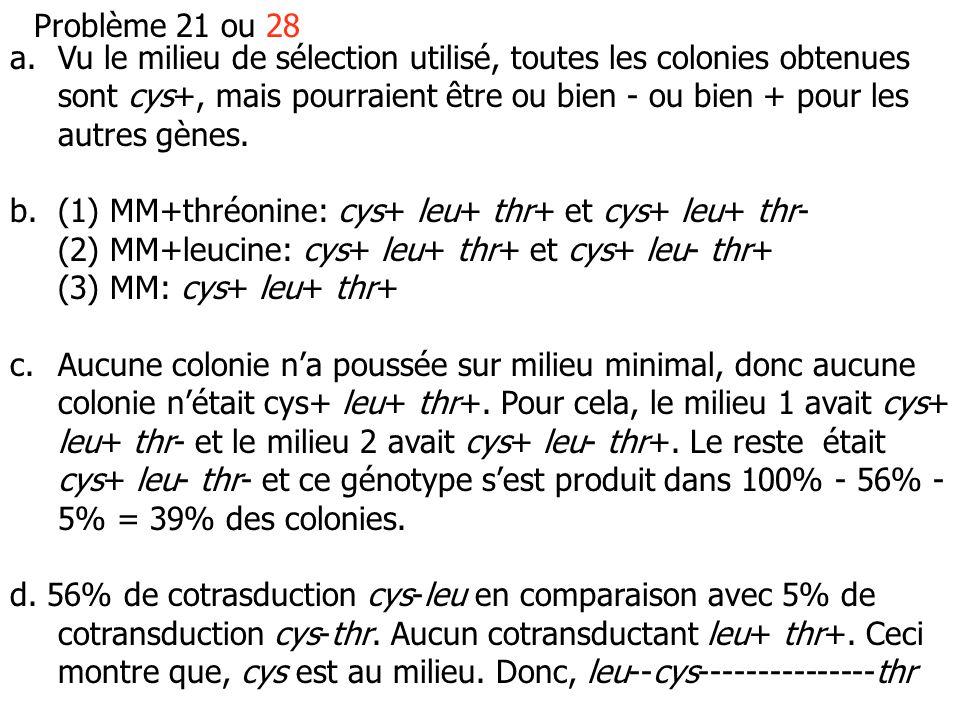 Problème 21 ou 28 a.Vu le milieu de sélection utilisé, toutes les colonies obtenues sont cys+, mais pourraient être ou bien - ou bien + pour les autres gènes.