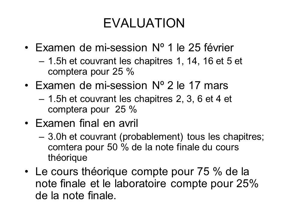 EVALUATION Examen de mi-session Nº 1 le 25 février –1.5h et couvrant les chapitres 1, 14, 16 et 5 et comptera pour 25 % Examen de mi-session Nº 2 le 1