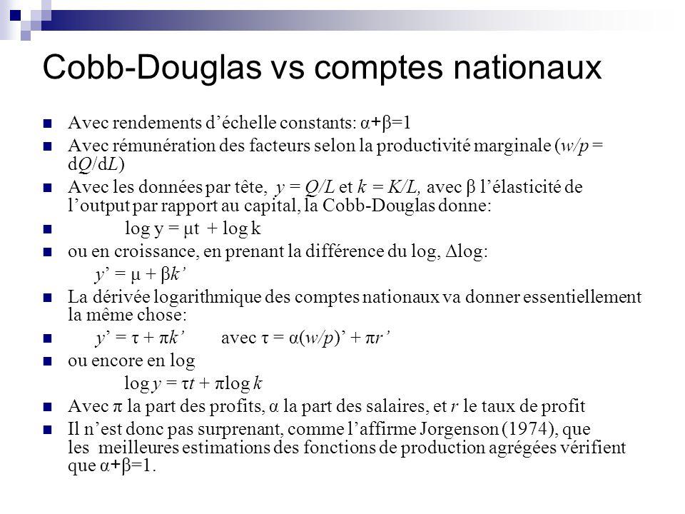 Cobb-Douglas vs comptes nationaux Avec rendements déchelle constants: α + β=1 Avec rémunération des facteurs selon la productivité marginale (w/p = dQ