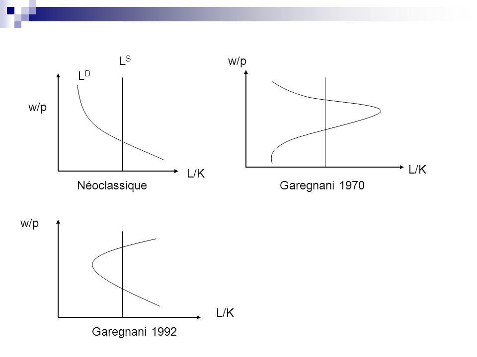 Autre démonstration par labsurde Shaikh (2005) montre que des variables générées par un modèle cyclique à la Goodwin, avec des relations input-output à la Leontieff (à coefficients fixes, à productivité marginale indéfinie) et des prix fixés par markup constant, peuvent vérifier une fonction de production Cobb-Douglas, avec les élasticités estimées égales à la part des salaires et des profits, comme le voudrait la théorie néoclassique de la concurrence parfaite
