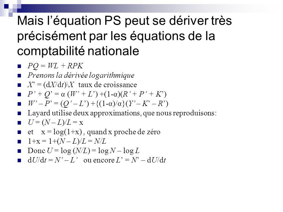 PS : w – p = U + (q – n) + b 5 t Donc en partant des comptes nationaux: W – P = (Q – L) +{(1 – α)/α}(Q- K – R) L = N – dU/dt W – P = dU/dt + (Q – N) +{(1 – α)/α}(Q – K – R) En prenant lintégrale, et en omettant la constante, les comptes nationaux se ramènent à: w – p = U + (q – n) + {(1 – α)/α}h.