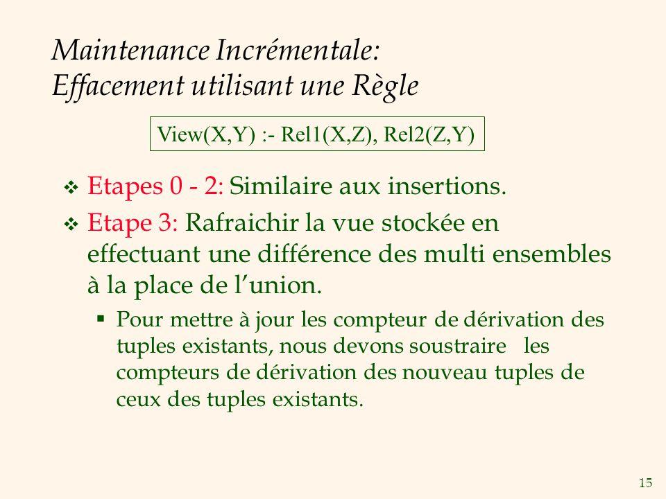 15 Maintenance Incrémentale: Effacement utilisant une Règle Etapes 0 - 2: Similaire aux insertions. Etape 3: Rafraichir la vue stockée en effectuant u
