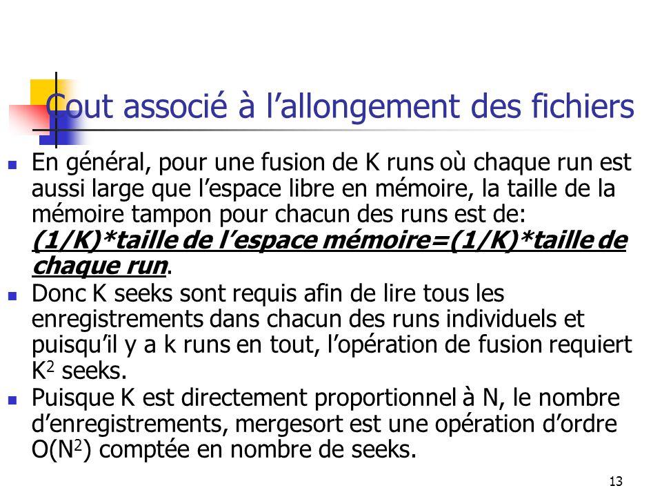 13 Cout associé à lallongement des fichiers En général, pour une fusion de K runs où chaque run est aussi large que lespace libre en mémoire, la taille de la mémoire tampon pour chacun des runs est de: (1/K)*taille de lespace mémoire=(1/K)*taille de chaque run.
