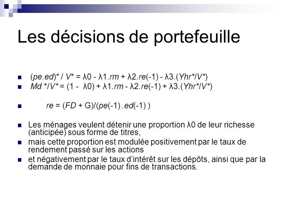 Les décisions de portefeuille (pe.ed)* / V* = λ0 - λ1.rm + λ2.re(-1) - λ3.(Yhr*/V*) Md */V* = (1 - λ0) + λ1.rm - λ2.re(-1) + λ3.(Yhr*/V*) re = (FD + G)/(pe(-1).ed(-1) ) Les ménages veulent détenir une proportion λ0 de leur richesse (anticipée) sous forme de titres, mais cette proportion est modulée positivement par le taux de rendement passé sur les actions et négativement par le taux dintérêt sur les dépôts, ainsi que par la demande de monnaie pour fins de transactions.