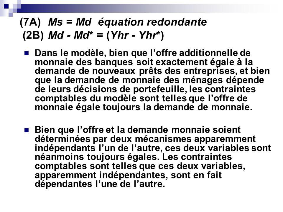 (7A)Ms = Md équation redondante (2B)Md - Md* = (Yhr - Yhr*) Dans le modèle, bien que loffre additionnelle de monnaie des banques soit exactement égale à la demande de nouveaux prêts des entreprises, et bien que la demande de monnaie des ménages dépende de leurs décisions de portefeuille, les contraintes comptables du modèle sont telles que loffre de monnaie égale toujours la demande de monnaie.