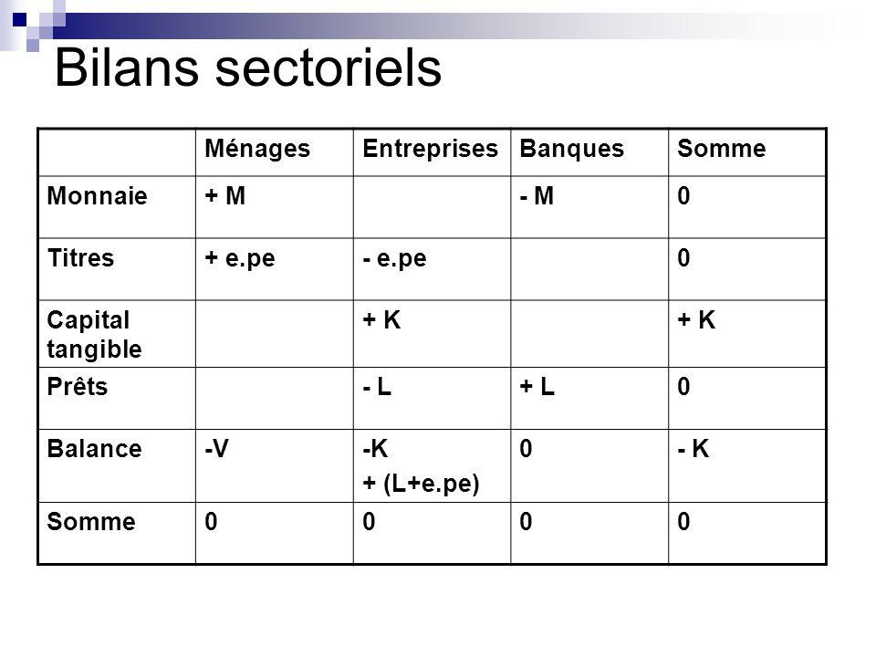Bilans sectoriels MénagesEntreprisesBanquesSomme Monnaie+ M- M0 Titres+ e.pe- e.pe0 Capital tangible + K Prêts- L+ L0 Balance-V-K + (L+e.pe) 0- K Somme0000