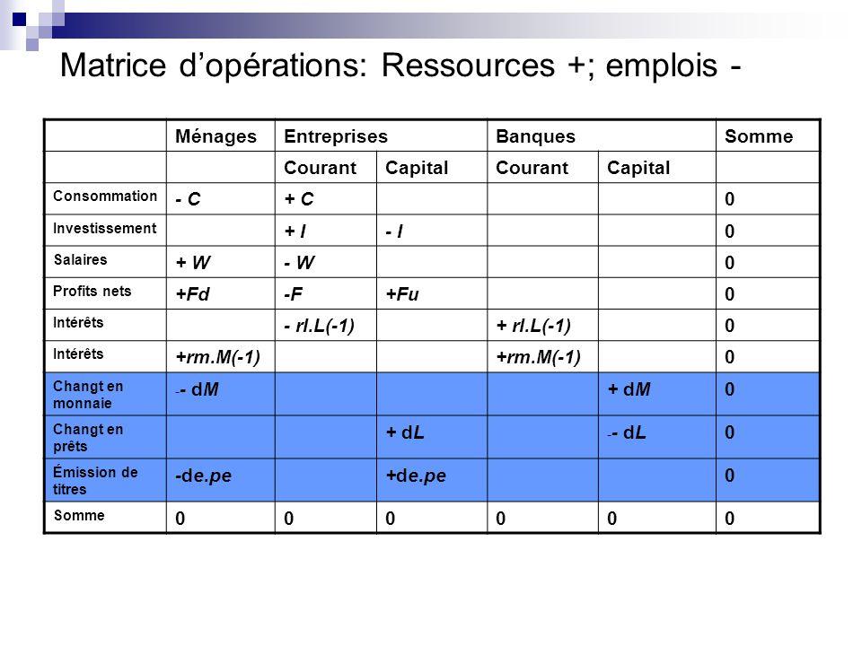 Matrice dopérations: Ressources +; emplois - MénagesEntreprisesBanquesSomme CourantCapitalCourantCapital Consommation - C+ C0 Investissement + I- I0 Salaires + W- W0 Profits nets +Fd-F+Fu0 Intérêts - rl.L(-1)+ rl.L(-1)0 Intérêts +rm.M(-1) 0 Changt en monnaie - - dM+ dM0 Changt en prêts + dL - - dL0 Émission de titres -de.pe+de.pe0 Somme 000000