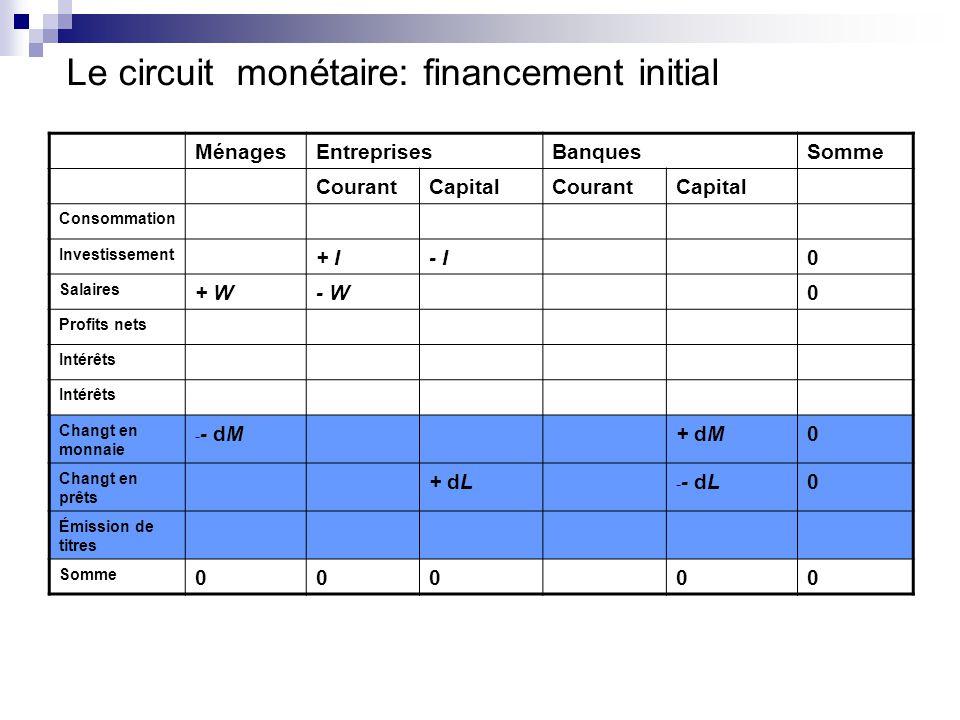 Le circuit monétaire: financement initial MénagesEntreprisesBanquesSomme CourantCapitalCourantCapital Consommation Investissement + I- I0 Salaires + W- W0 Profits nets Intérêts Changt en monnaie - - dM+ dM0 Changt en prêts + dL - - dL0 Émission de titres Somme 00000