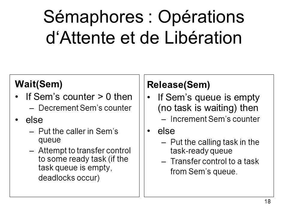 18 Sémaphores : Opérations dAttente et de Libération Wait(Sem) If Sems counter > 0 then –Decrement Sems counter else –Put the caller in Sems queue –At